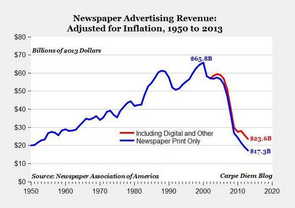 US newspaper advertising revenue