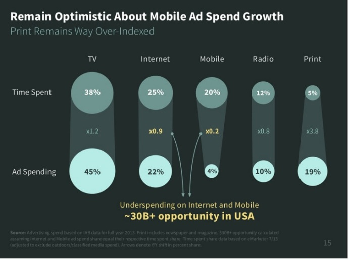 Advertising spend vs audience time