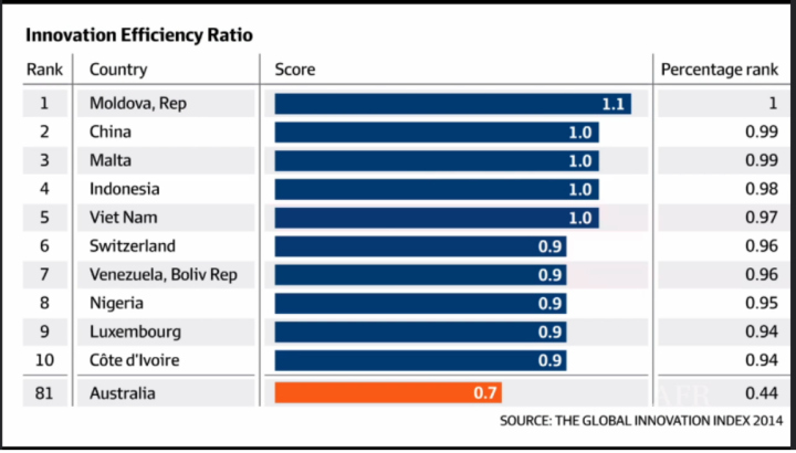 Australia ranking of 81 in Global Innovation Index http://sabguthrie.info