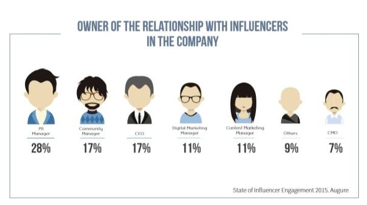who owns the relationship with influencers