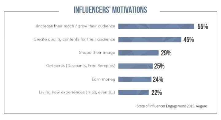 Influencer motivations