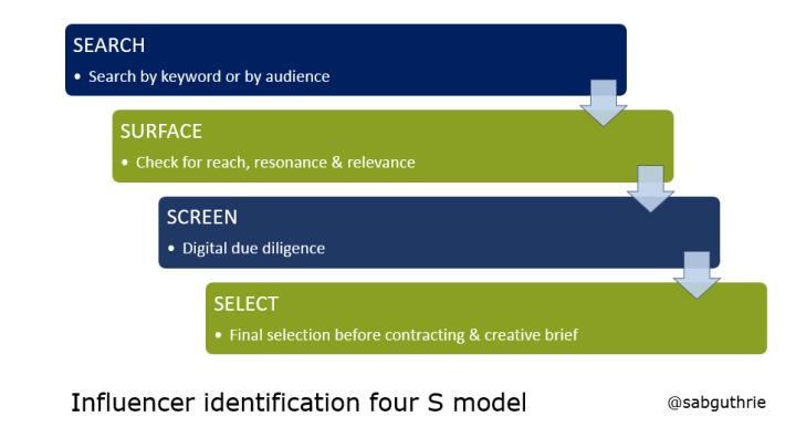Influencer_identification_four_s_model