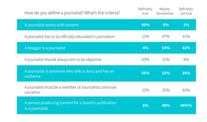 MND how do you define a journalist