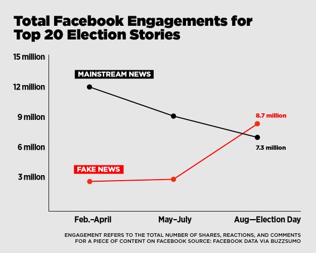 fake_news_facebook_enagement